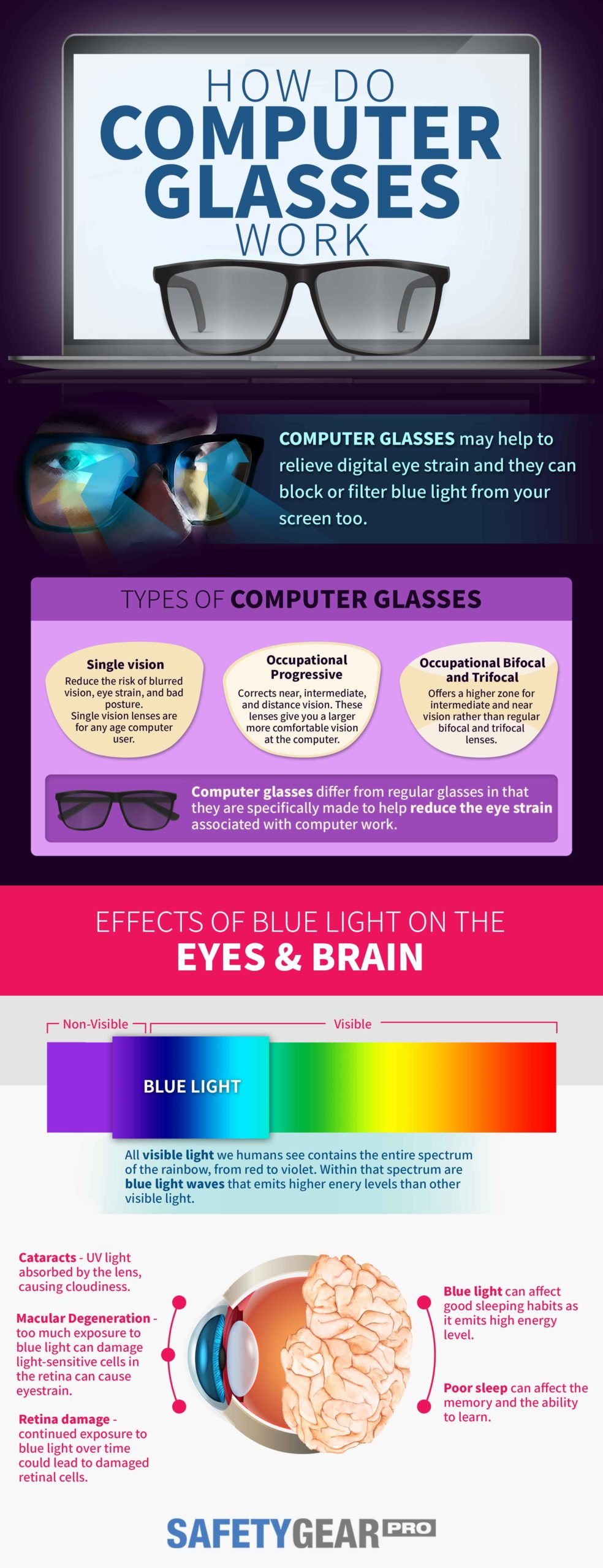 What Are Computer Glasses and How Do They Work Infographic