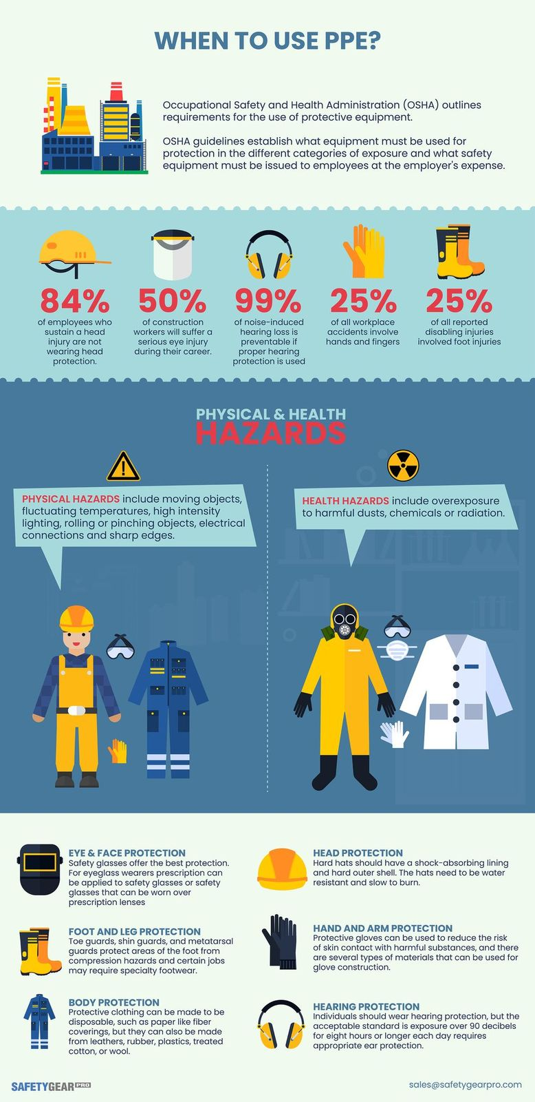 When To Use PPE Infographic