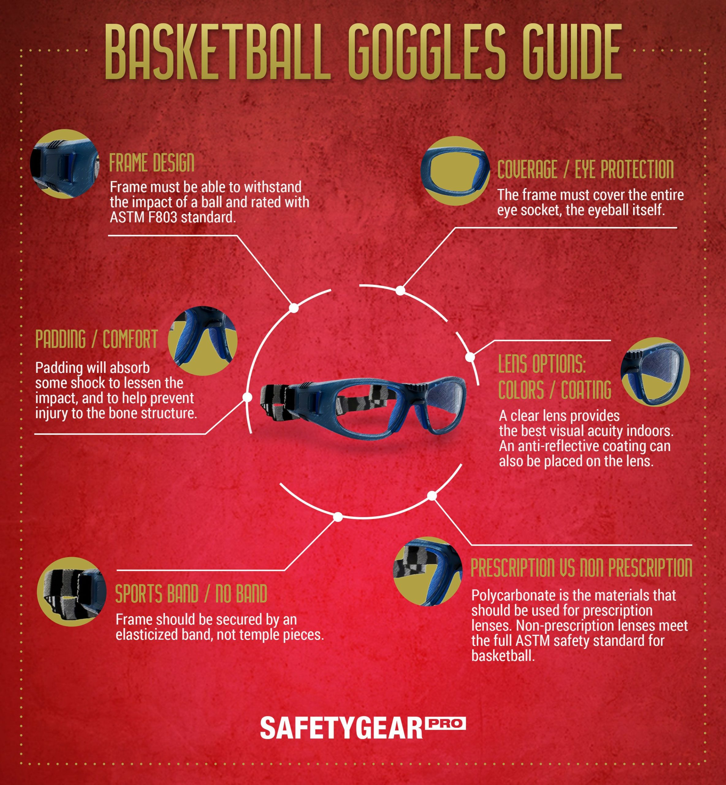 Basketball Goggles Guide Infographic