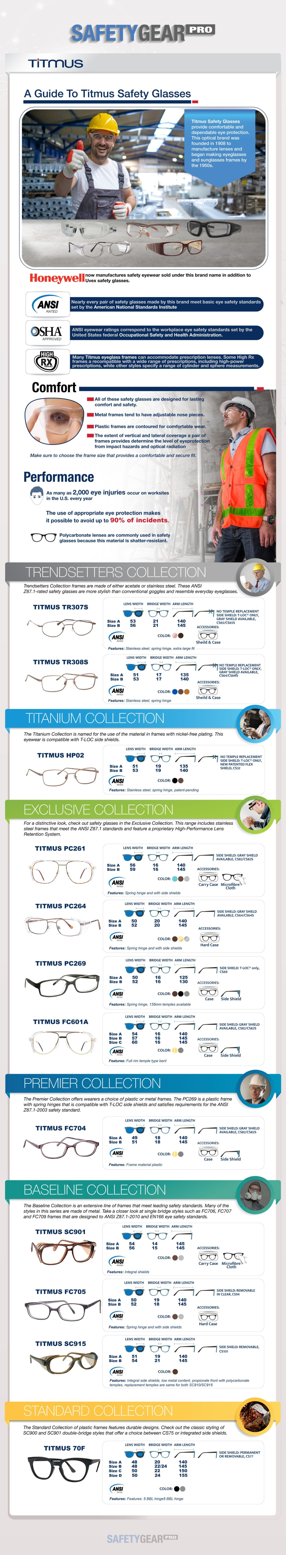 A Guide To Titmus Safety Glasses Infographic